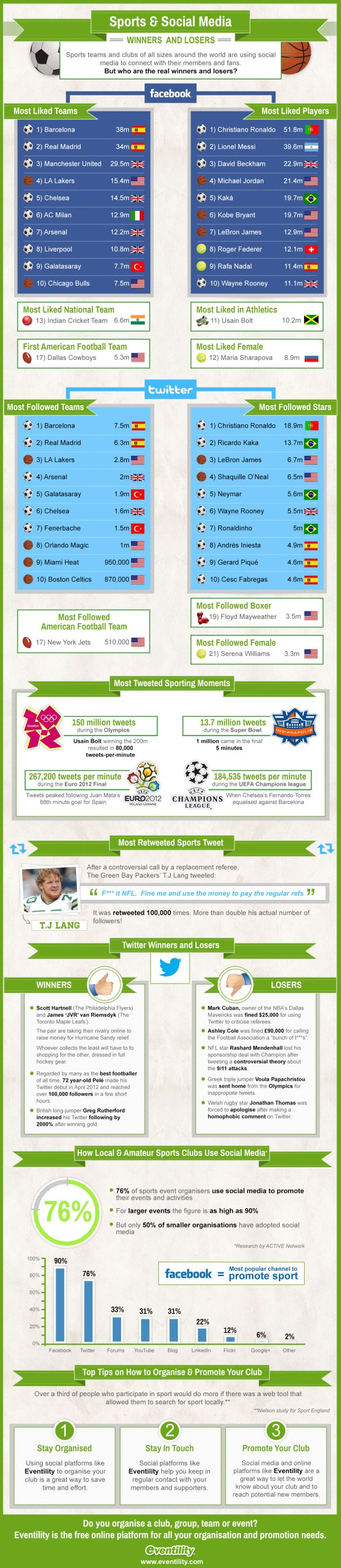 Infograhie sport, clubs, sportifs et médias sociaux