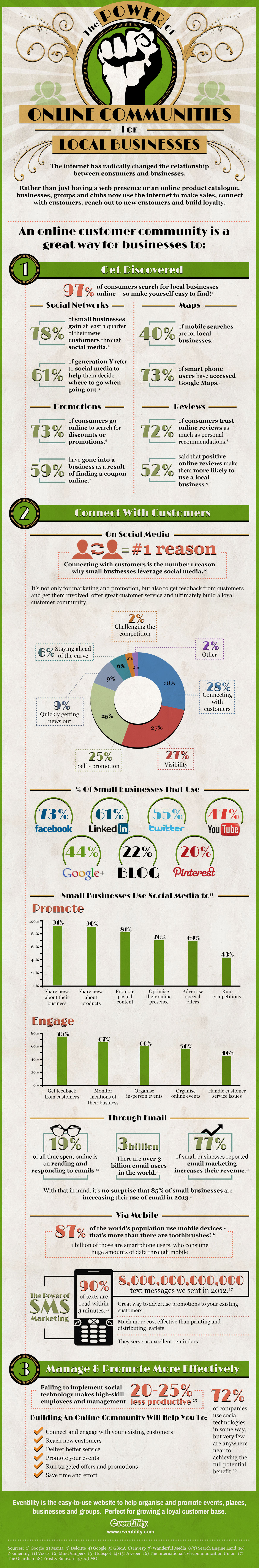 The Power of Online Communities for Local Businesses [infographic]